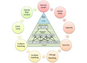 Controlled Service Environment CSE