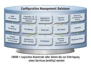 CMS - Pragmatisch, relevant und effektiv