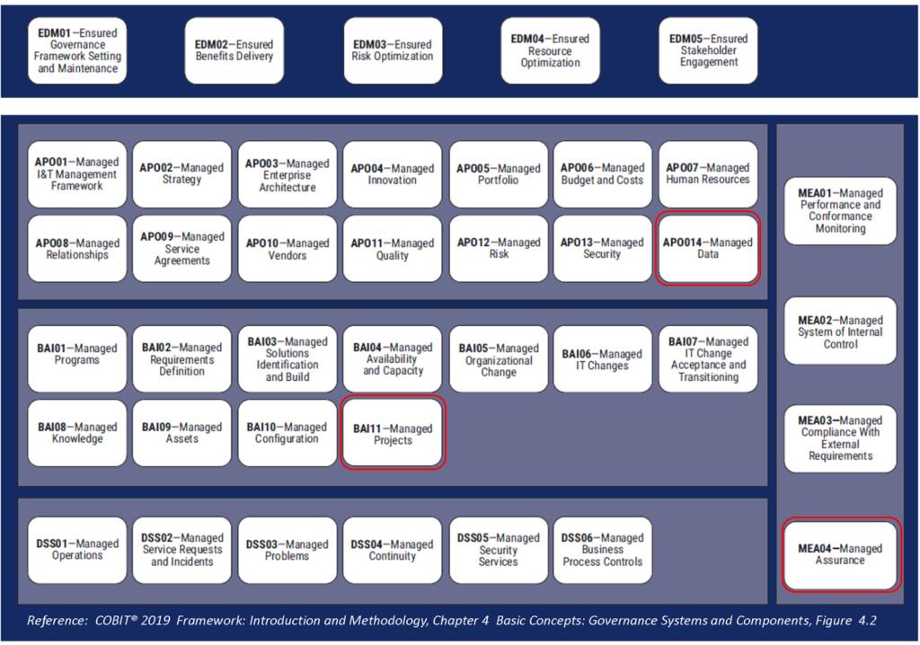 Governance und Management Ziele (Copyright ISACA)