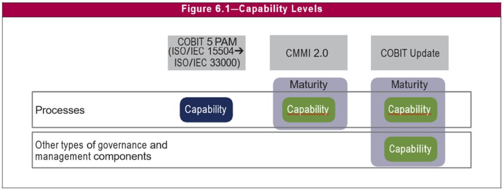 COBIT 2019 - COBIT Performance Management (CPM) (Copyright ISACA)